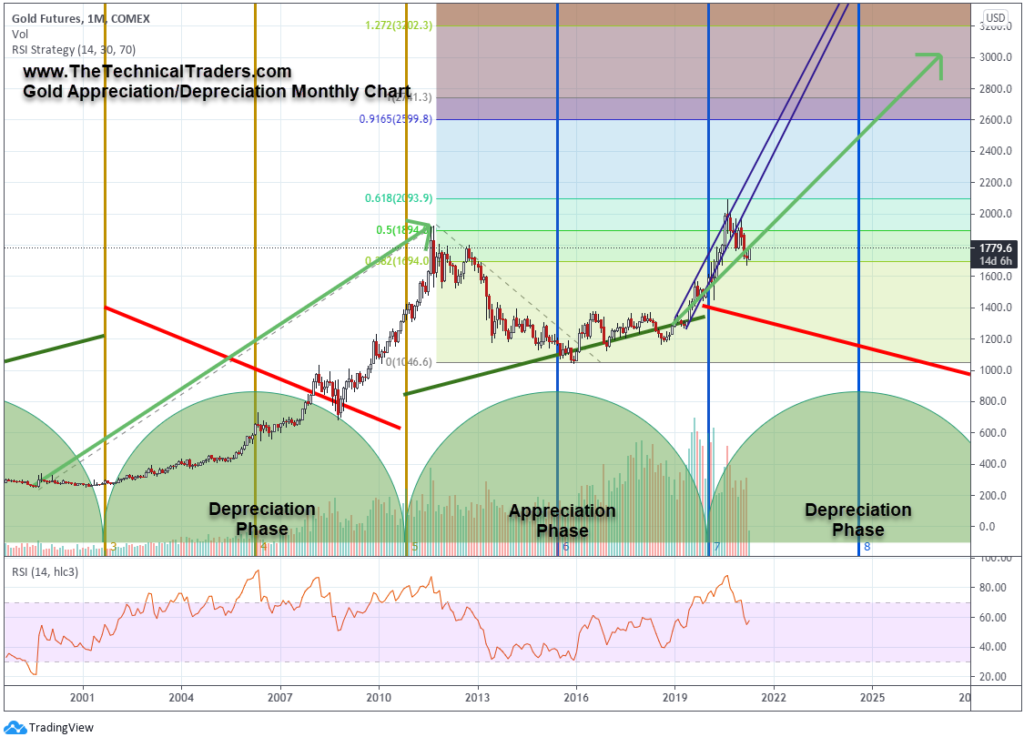 https://www.thetechnicaltraders.com/wp-content/uploads/2021/07/Chart2_DepreciationPhase.png
