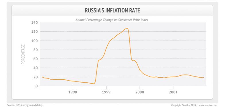 https://www.thetechnicaltraders.com/wp-content/uploads/2021/07/russia_inflation_rate2.jpg