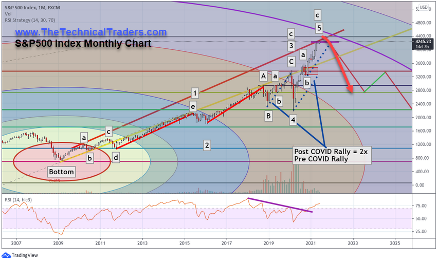 https://www.thetechnicaltraders.com/wp-content/uploads/2021/07/Chart3-1.png