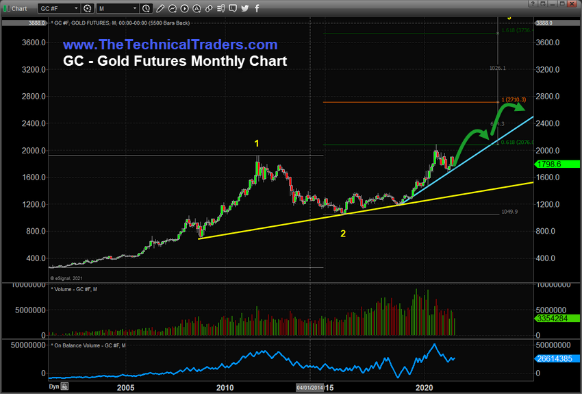 https://www.thetechnicaltraders.com/wp-content/uploads/2021/07/Chart_21-07-23_Gold_M.png