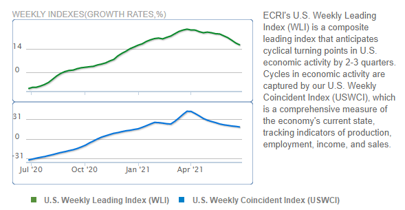 Source:    Economic Cycle Research Institute