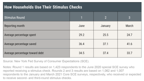 Source:    Federal Reserve Bank of New York