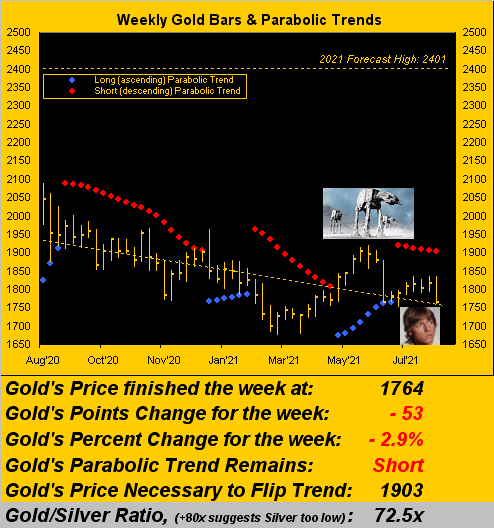 070821_gold_weekly