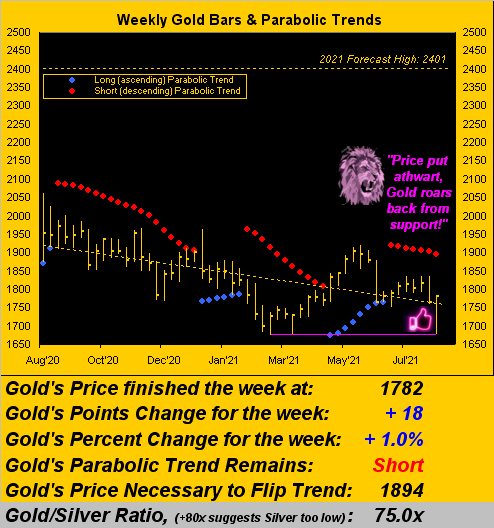 140821_gold_weekly
