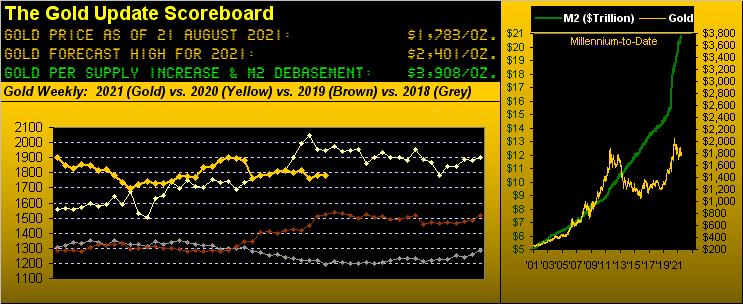 210821_gold_scoreboard