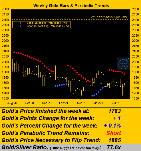 210821_gold_weekly
