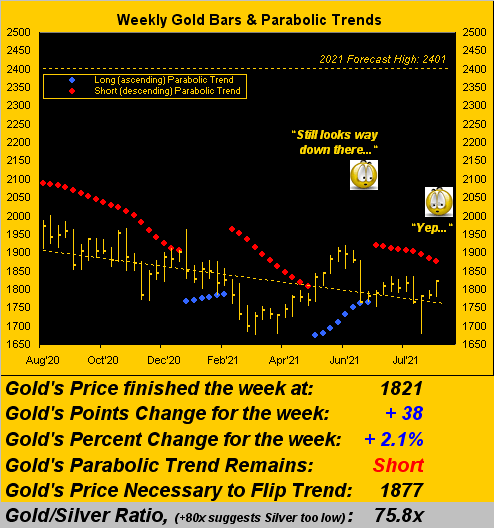 280821_gold_weekly