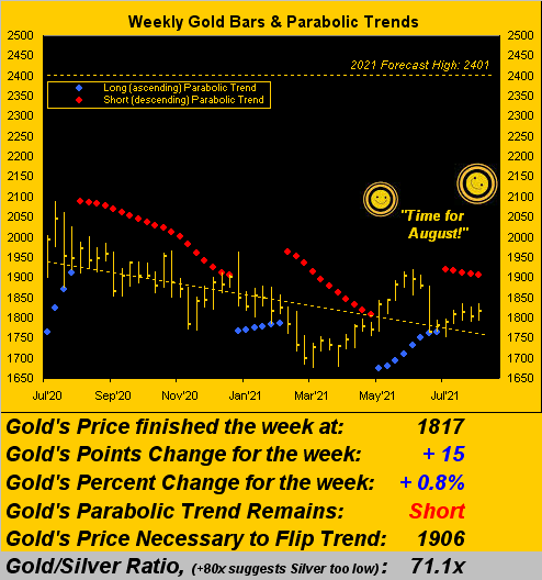 310721_gold_weekly