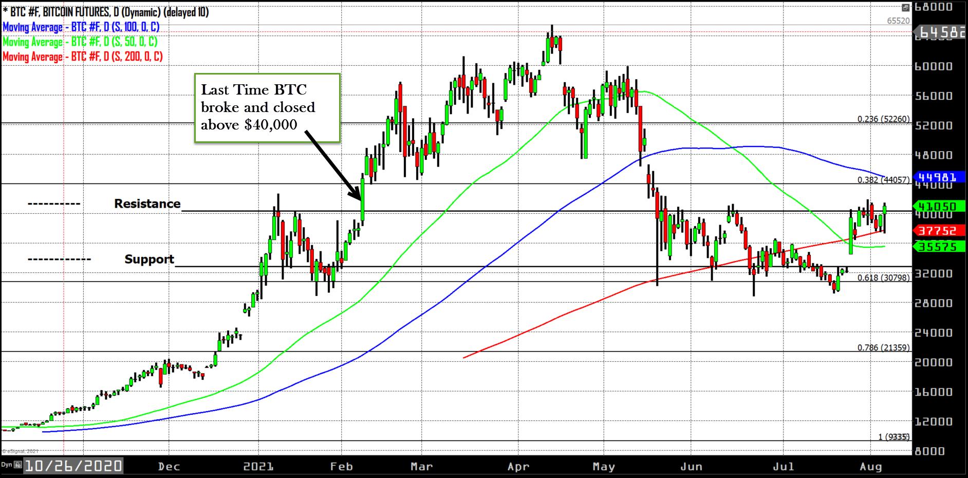 805 btc chart