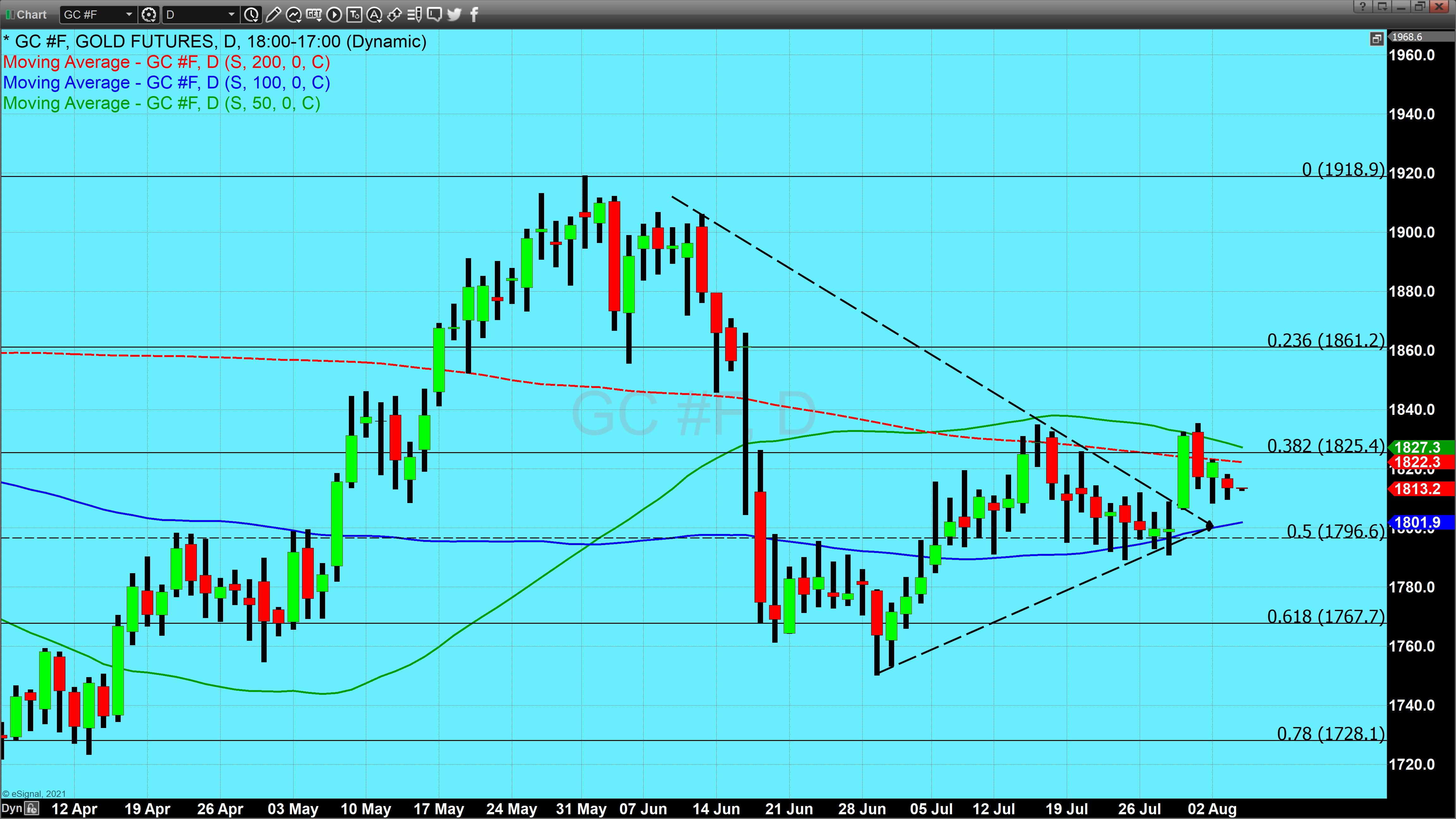 Chart_21-08-03_12-01-39