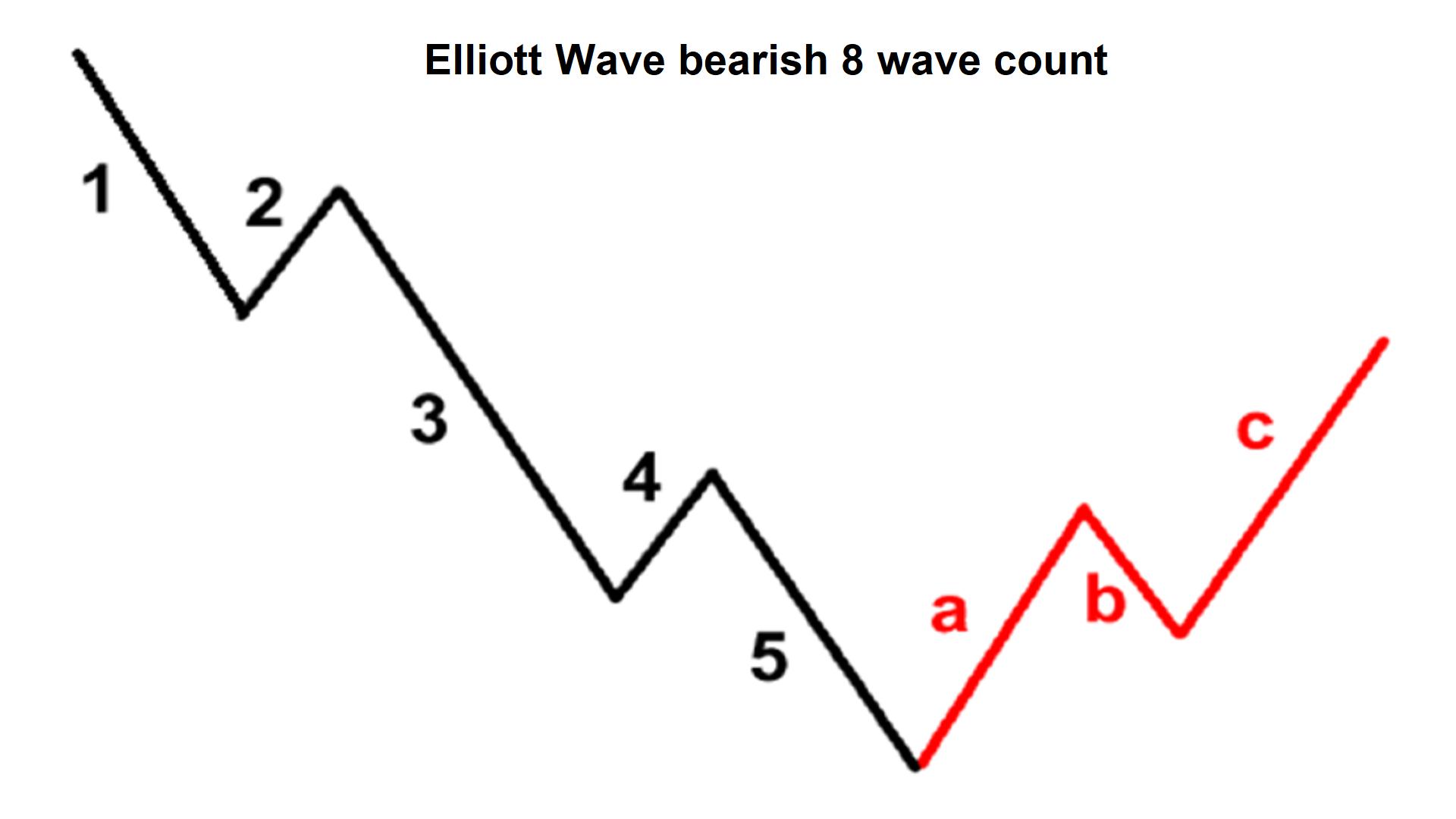 EW Bear count