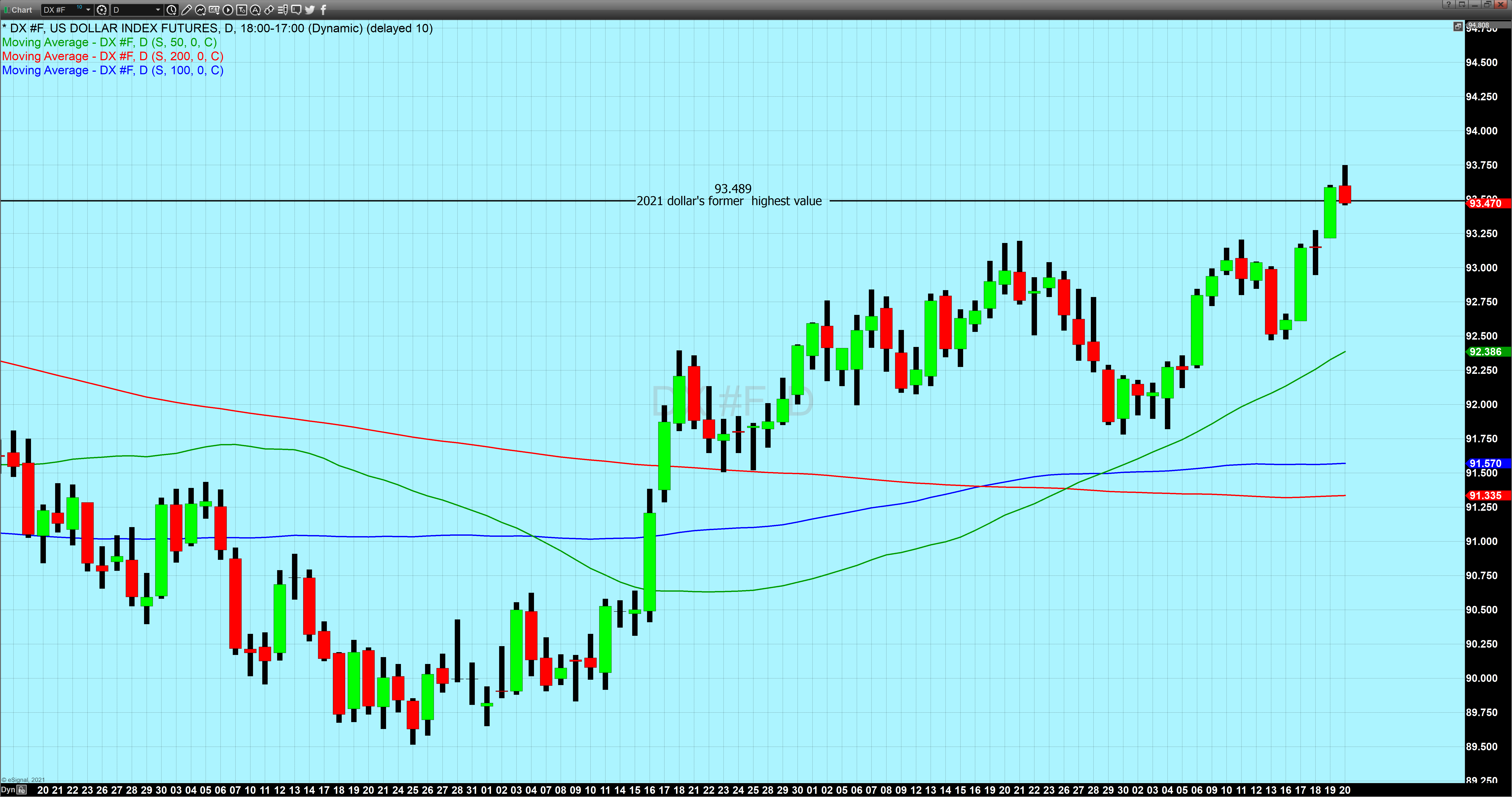 US dollar daily candlechart(3)