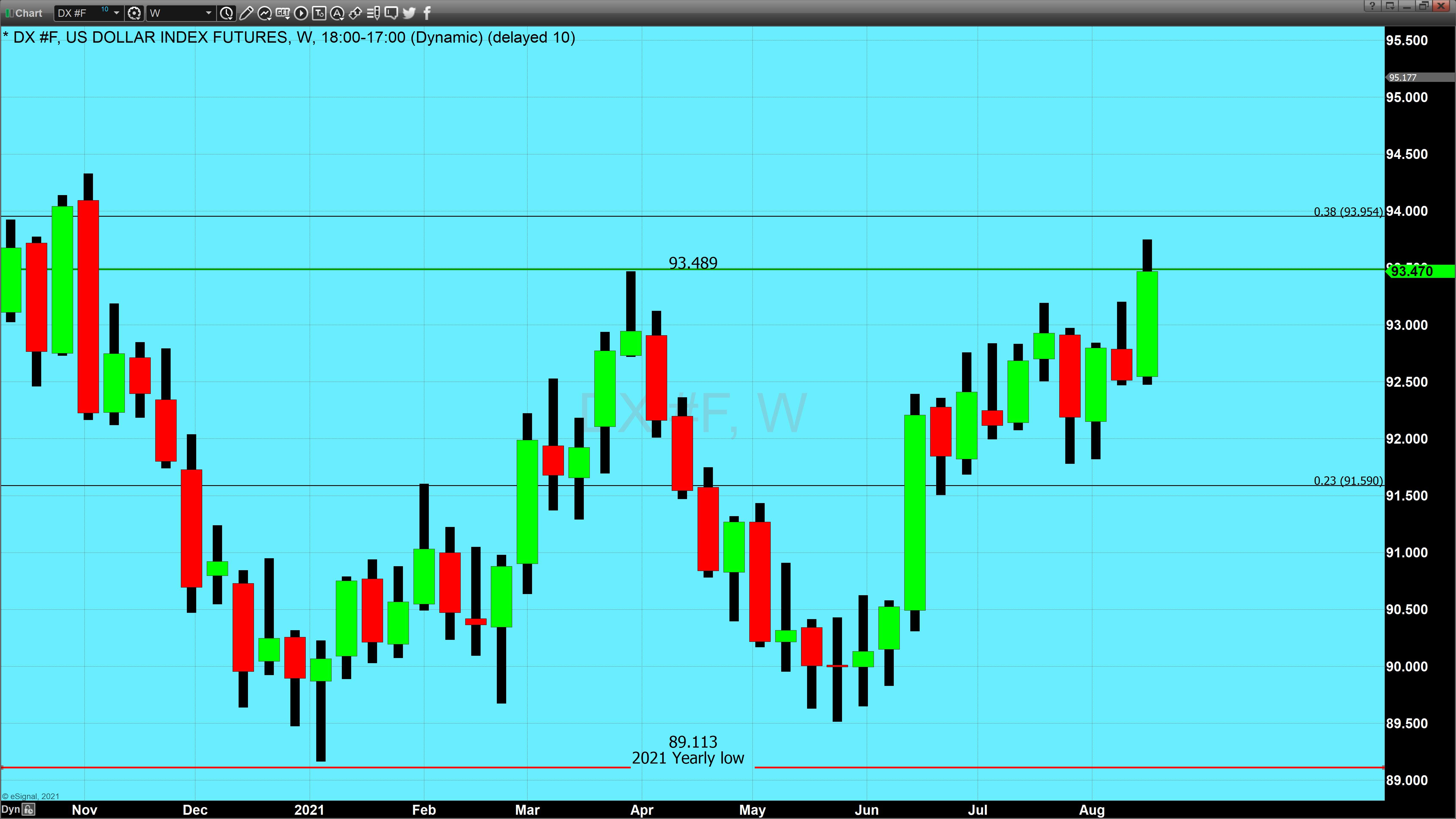 US dollar weekly candlechart(2)