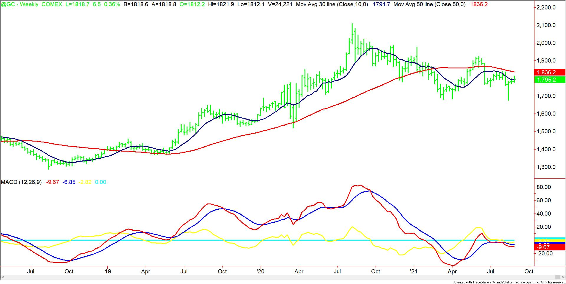 Weekly Continuous Gold MACD