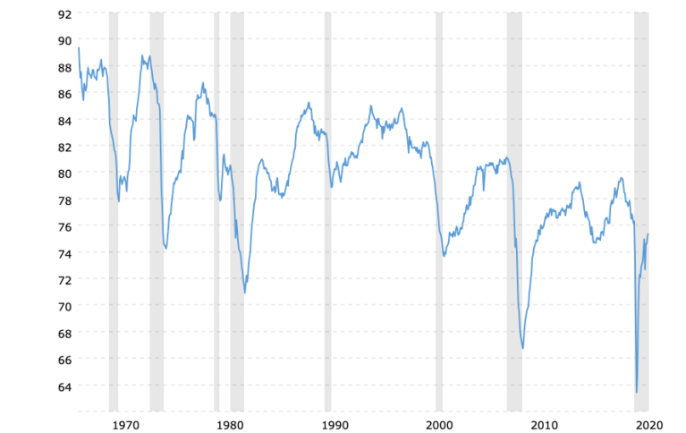 capacity-utilization-rate-historical-chart-2021-08-09-macrotrends