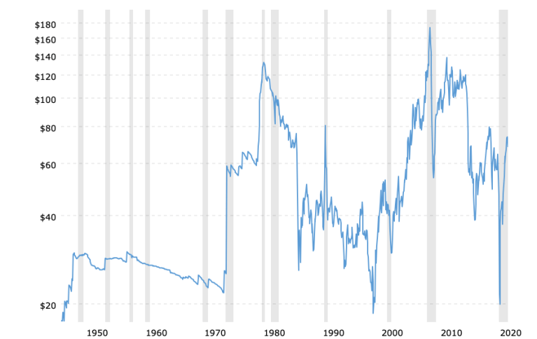 crude-oil-price-history-chart-2021-08-09-macrotrends
