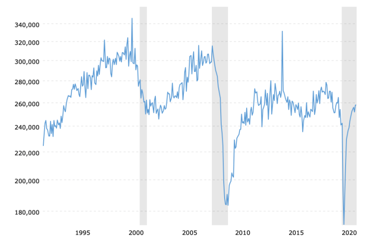 durable-goods-orders-historical-chart-2021-08-09-macrotrends