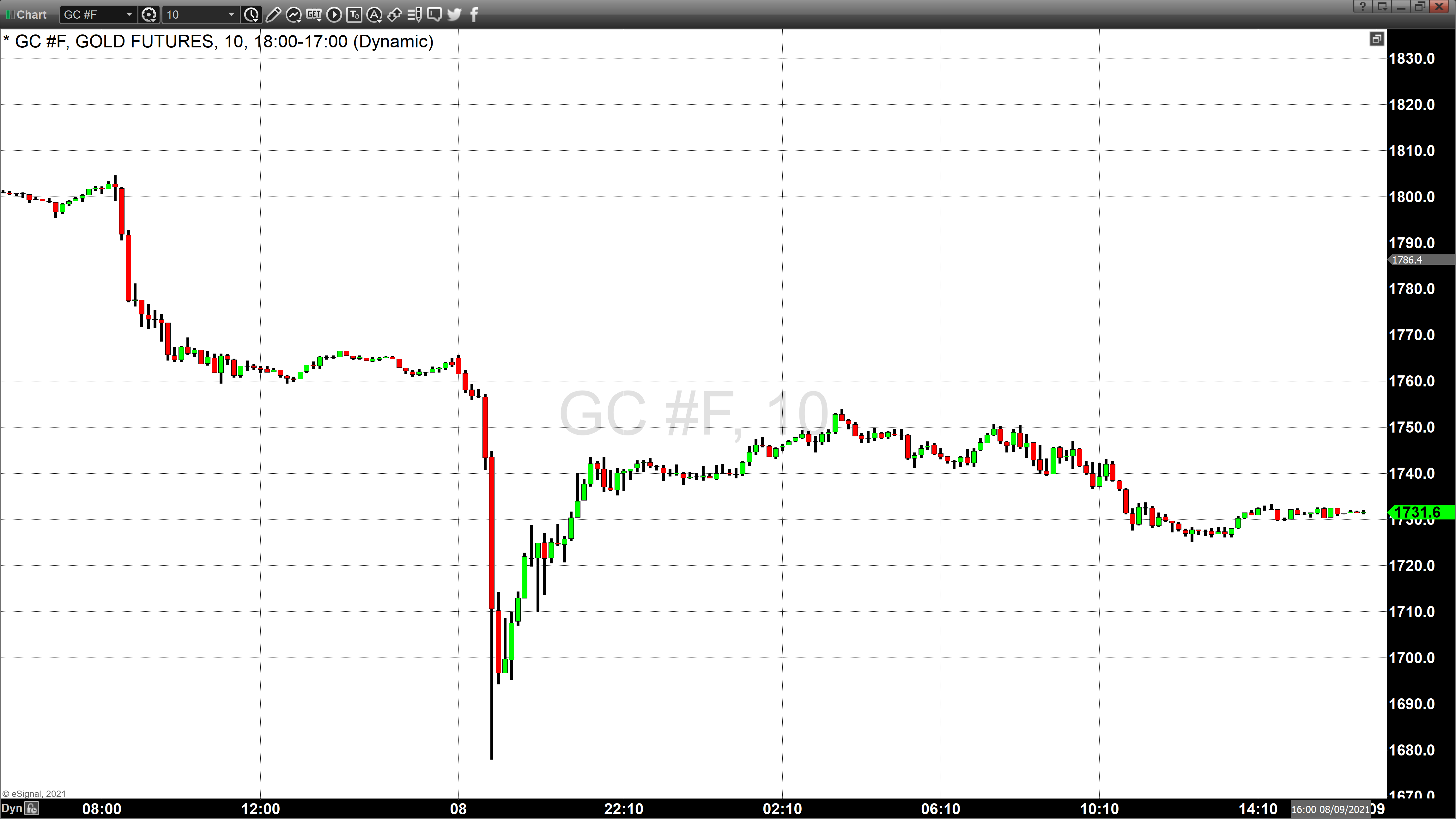 gold 10 minute chart August 9