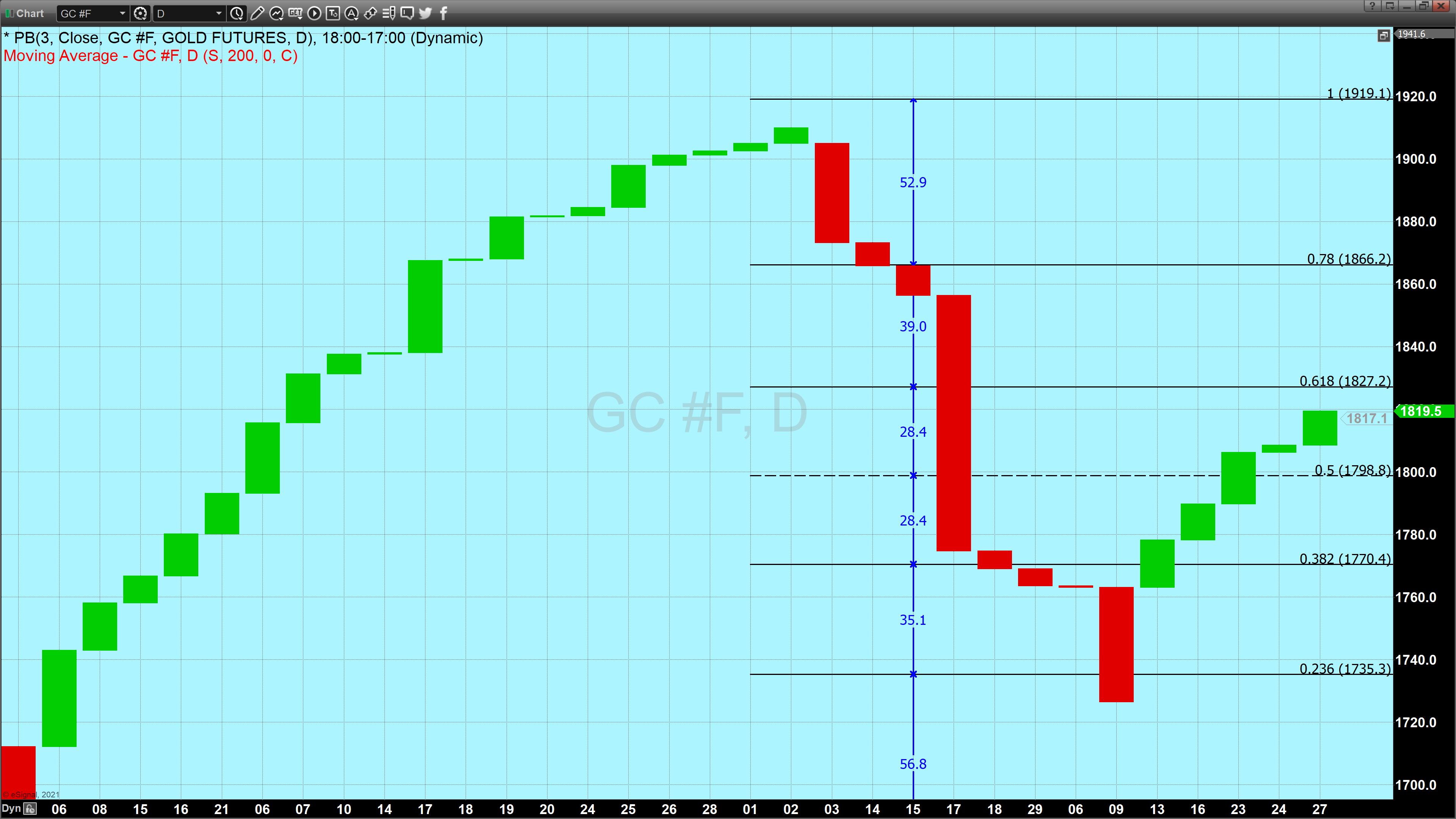 gold 3 line break chart