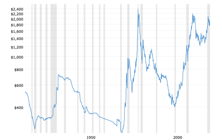 historical-gold-prices-100-year-chart-2021-08-09-macrotrends
