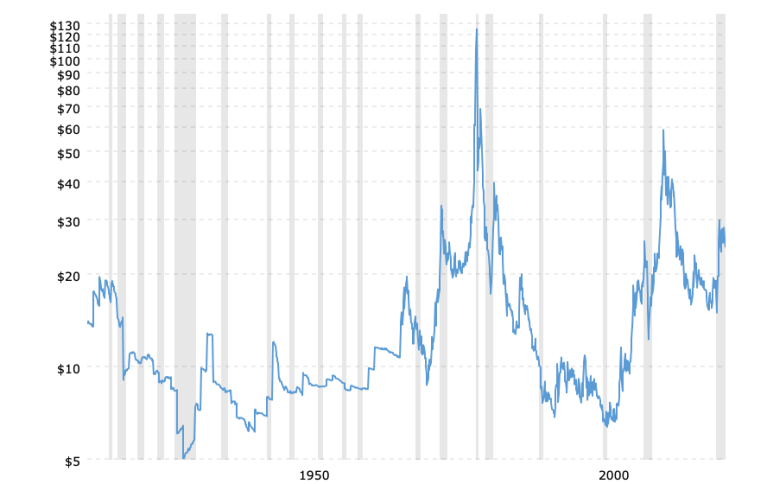 historical-silver-prices-100-year-chart-2021-08-09-macrotrends