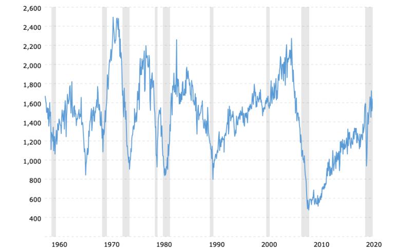 housing-starts-historical-chart-2021-08-09-macrotrends