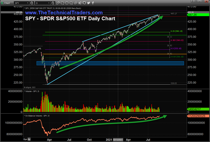 https://www.thetechnicaltraders.com/wp-content/uploads/2021/08/Chart_21-08-23_SPY_D.png