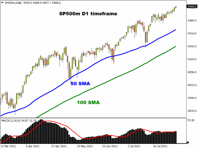 sp500mdaily_243