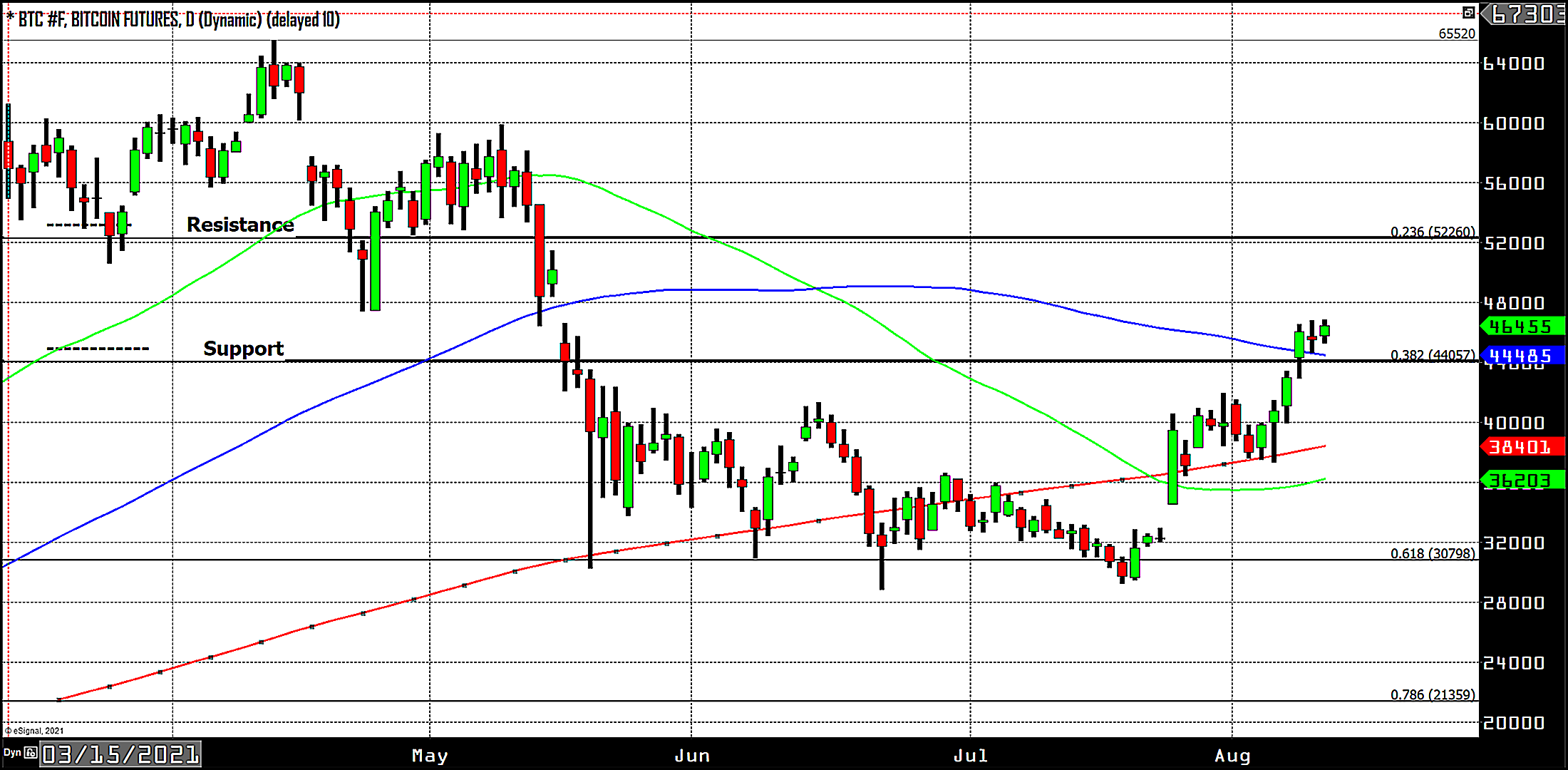 wed chart 1