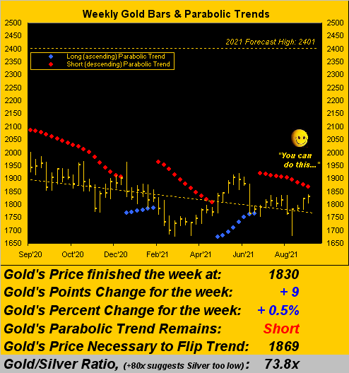040921_gold_weekly