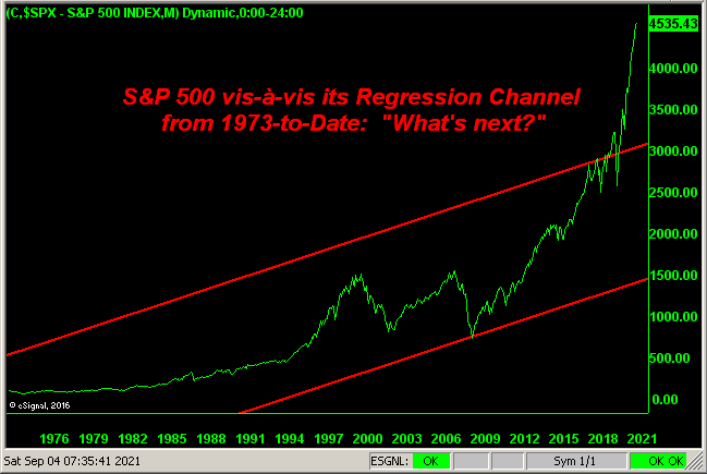 040921_SP_Regression_Channel