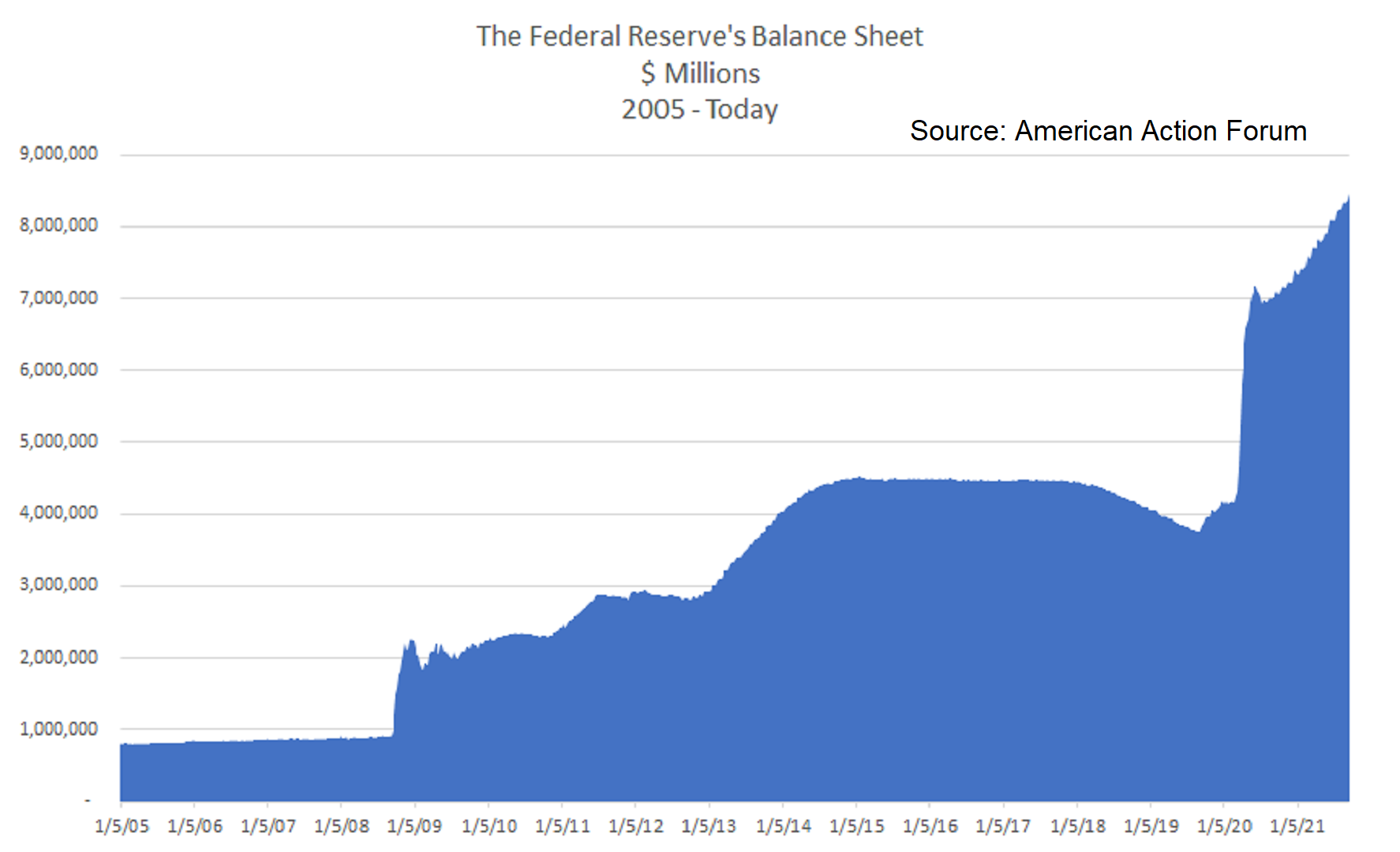 2005 to present fed balance sheet