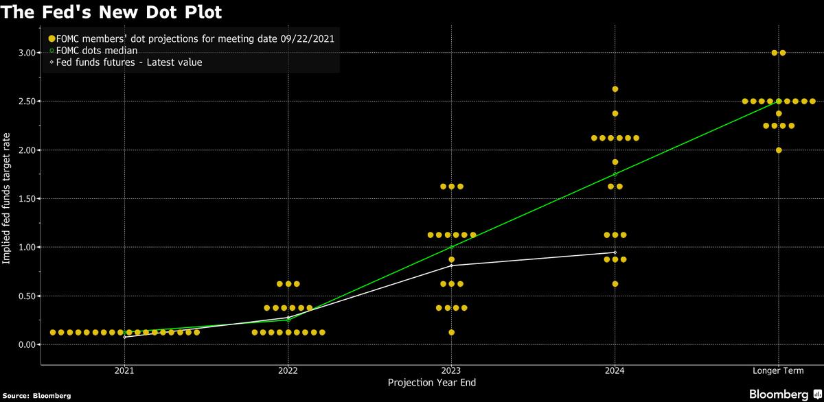dot plot to 2024