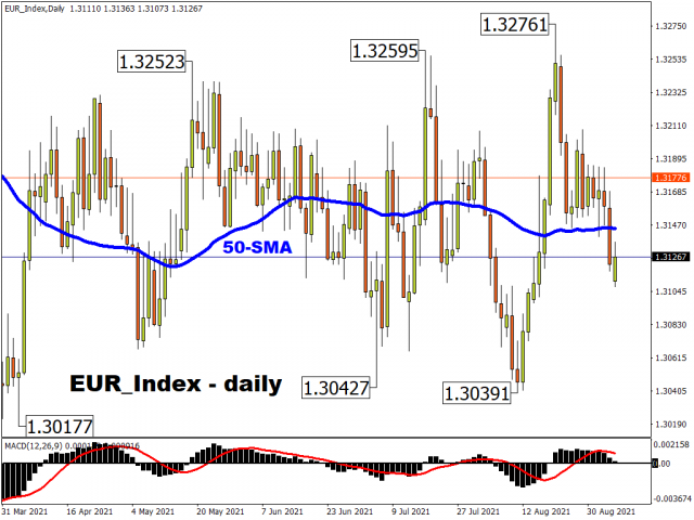 eur_indexdaily_7