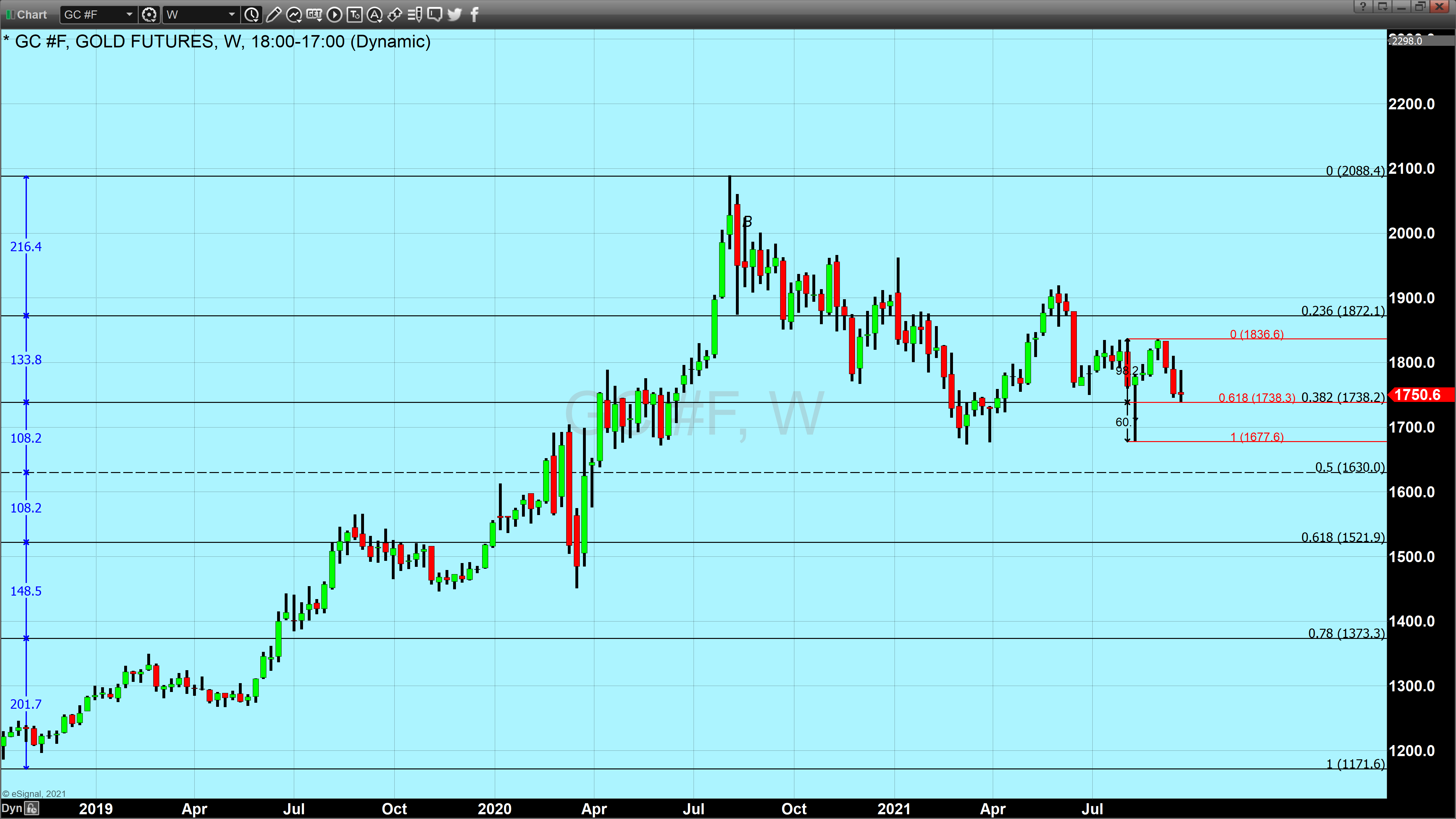 gold weekly LT