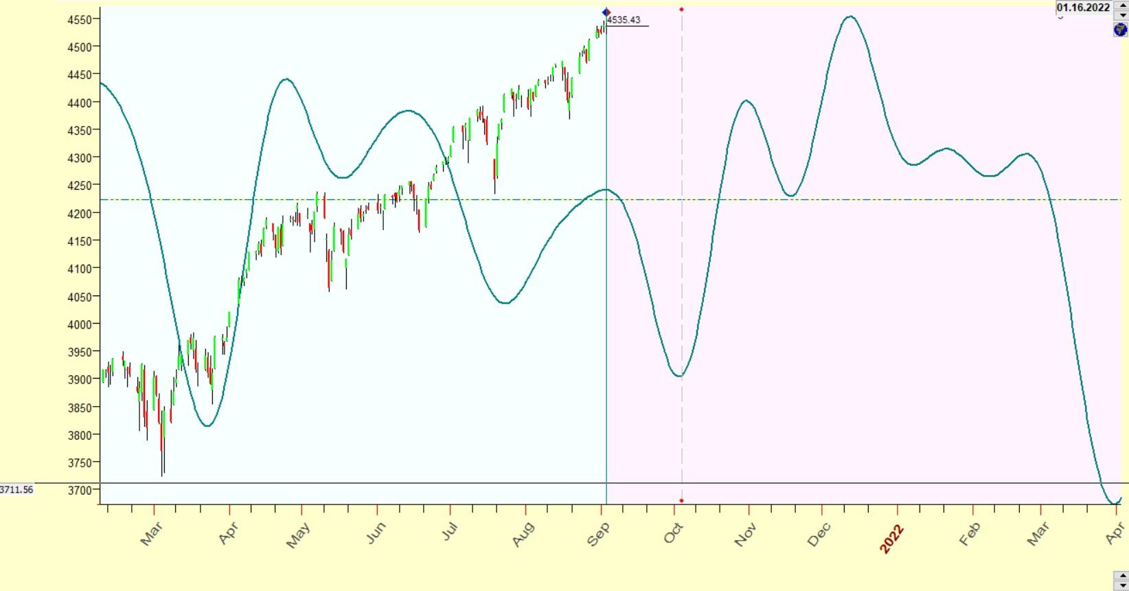 sp500 cycles september 2021