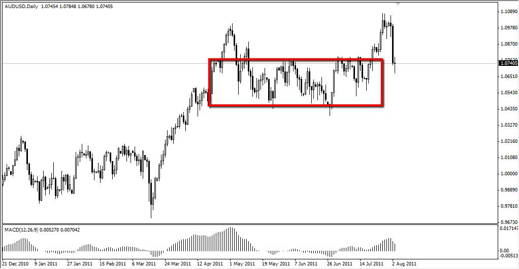 AUD/USD Technical Analysis August 4, 2011