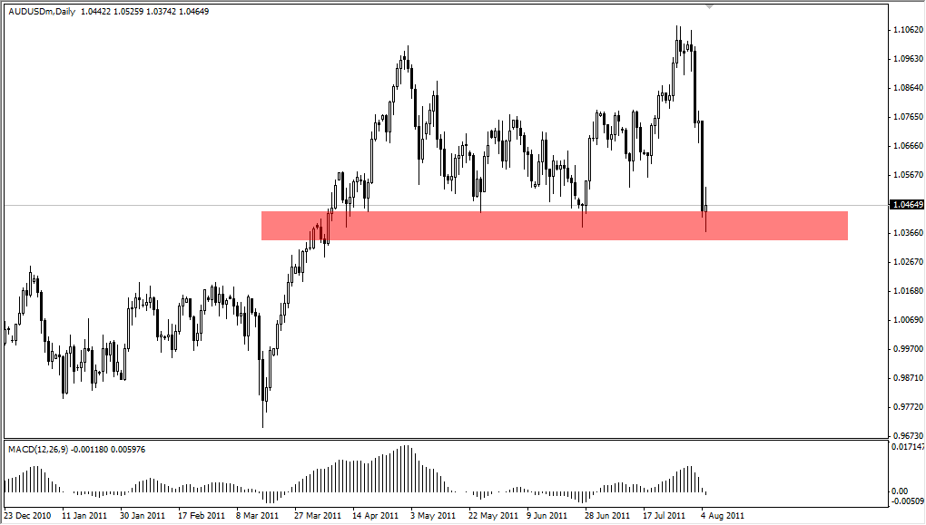 AUD/USD Technical Analysis August 8, 2011