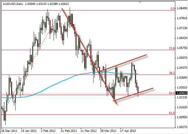 AUD/USD Forecast May 4, 2012, Technical Analysis