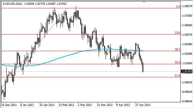 AUD/USD Forecast May 7, 2012, Technical Analysis
