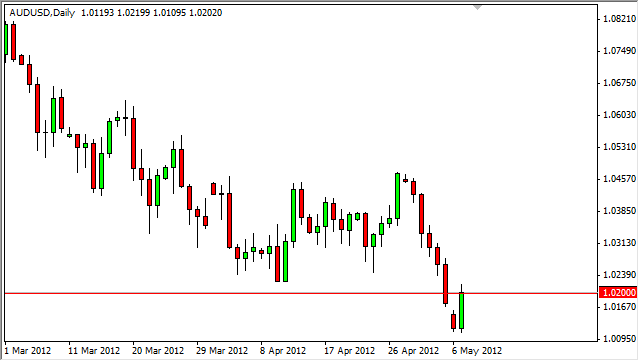 AUD/USD Forecast May 8, 0212, Technical Analysis