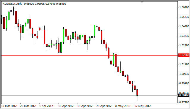 AUD/USD Forecast May 21, 2012, Technical Analysis