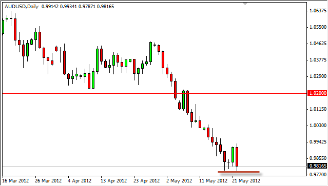 AUD/USD Forecast May 23, 2012, Technical Analysis