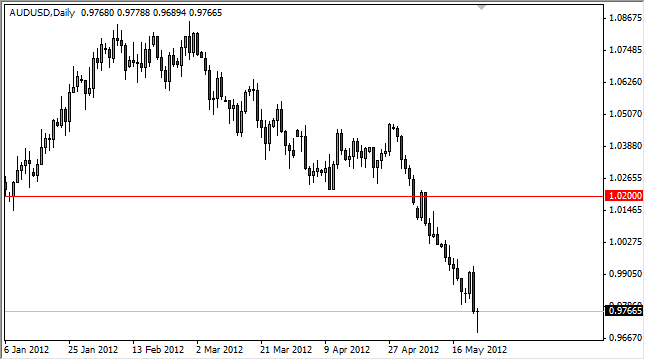 AUD/USD Forecast May 24, 2012, Technical Analysis