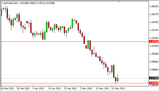 AUD/USD Forecast May 25, 2012, Technical Analysis