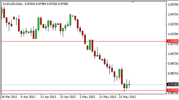 AUD/USD Forecast May 28, 2012, Technical Analysis