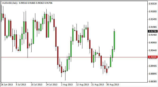 AUD/USD Forecast Nov. 18th, 2011, Technical Analysis