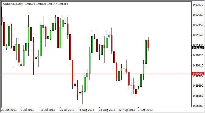 AUD/USD Forecast Nov. 21st, 2011, Technical Analysis