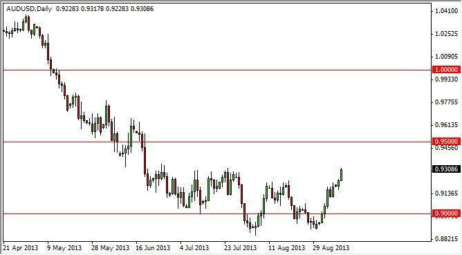 AUD/USD Forecast Nov. 24th, 2011, Technical Analysis