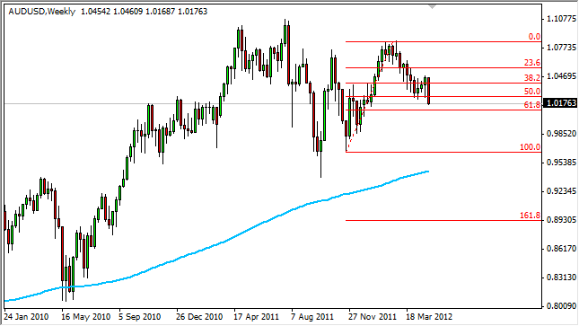 AUD/USD Forecast for the Week of May 7, 2012, Technical Analysis